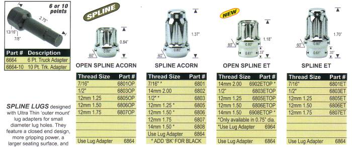 Spline Drive Lug Nuts
